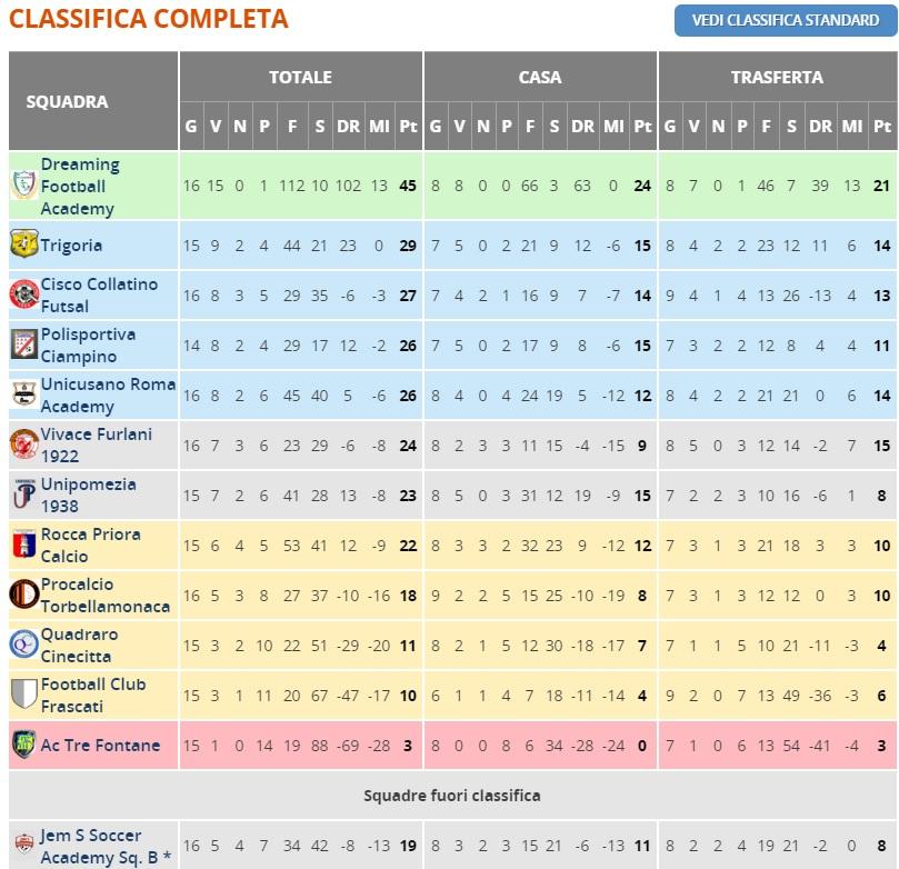 under 14 classifica 2018/2019